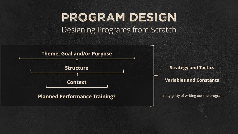 Program Design from Scratch
